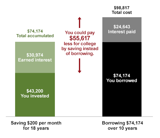 Saving $200 per month vs. Borrowing