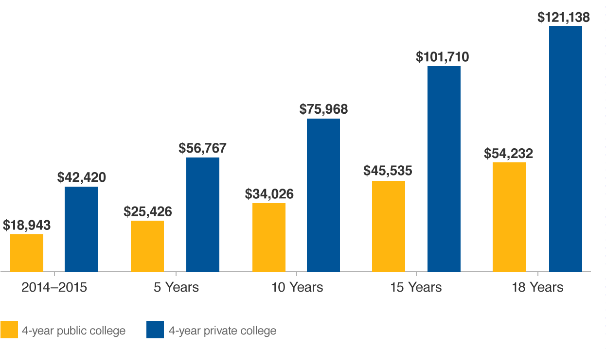 529 college savings plan direct - Projected Cost Of College For 1 Year