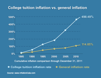 tuition-and-inflation.jpg