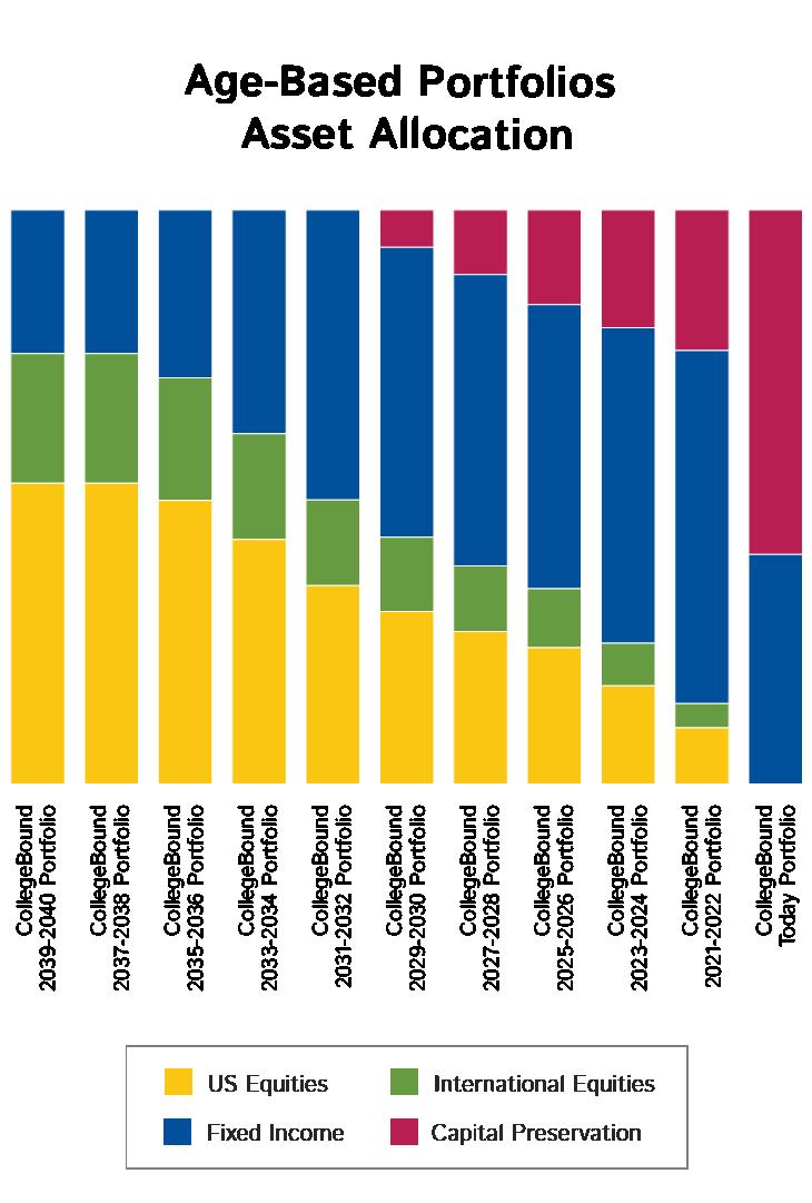 Age-Based Chart