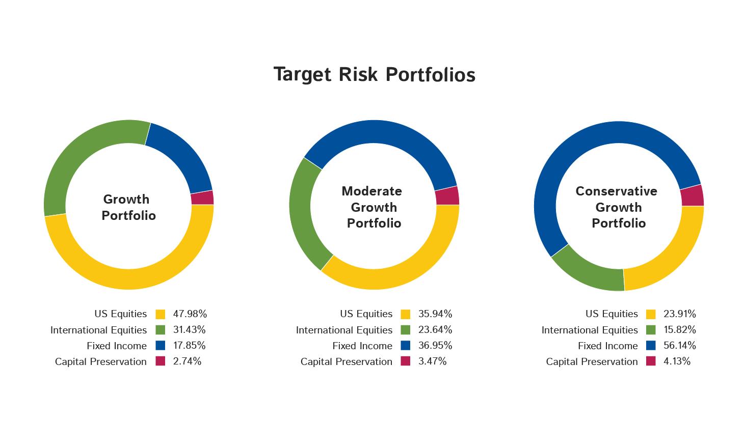Target Risk Chart