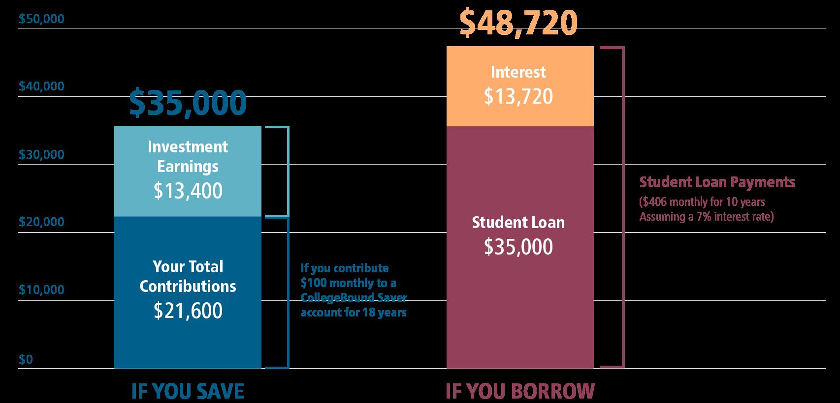 savingvs.borrowingchart.png