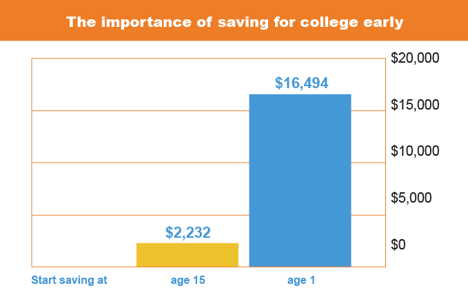 The Importance of Saving for College Early. If you save $50 per month with an initial contribution of $250 at the age of 15 the account will increase to $2,232 at the age of 18. If you save $50 per month with an initial contribution of $250 at the age of 1 the account will increase to $16,494 at the age of 18.